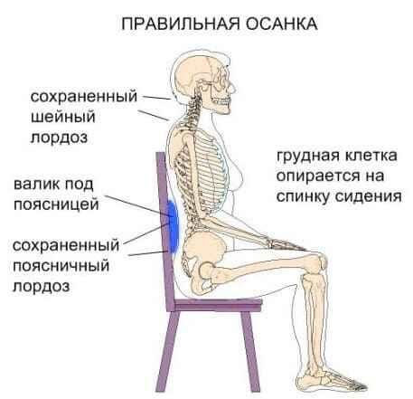 правильна осанка в детском кресле