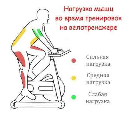 как ездить на велотренажере